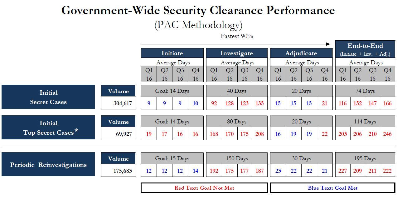 Are You Experiencing Security Clearance Processing Delays