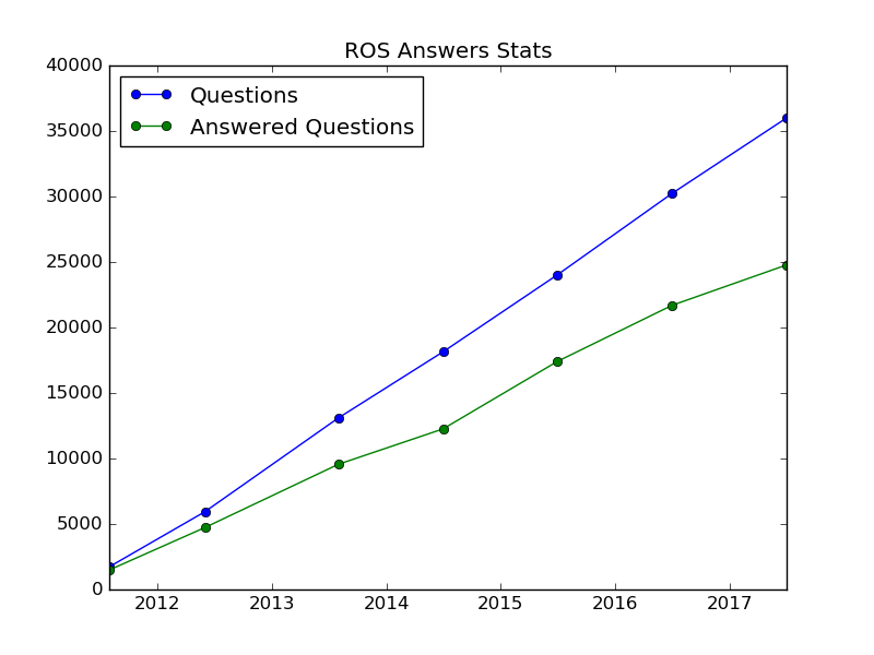 05 - ROS Answers Stats