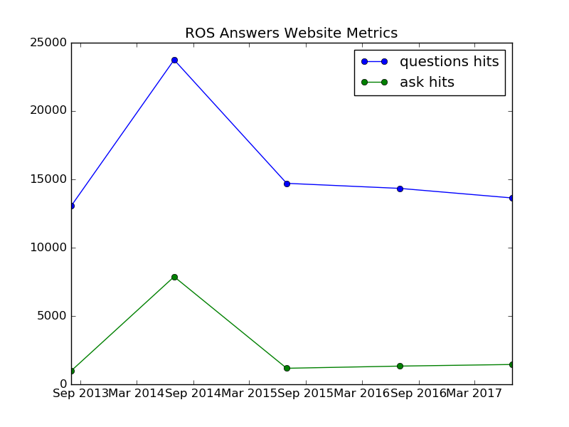 02 - ROS Answers Website Metrics