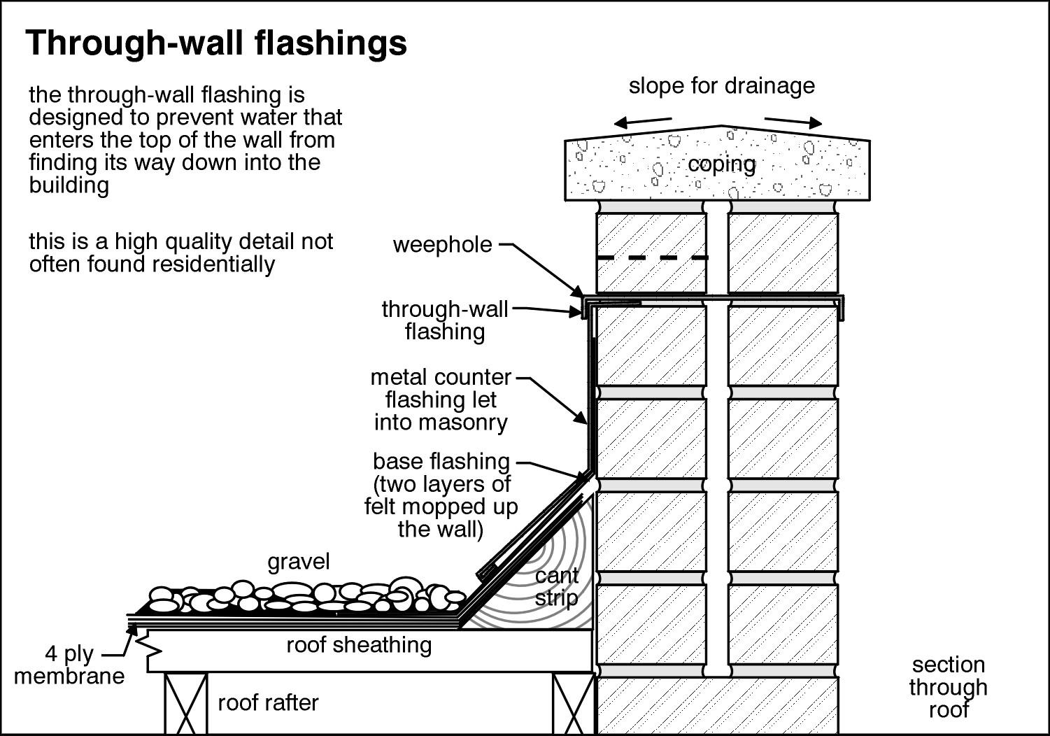 Parapet wall flashing.jpg