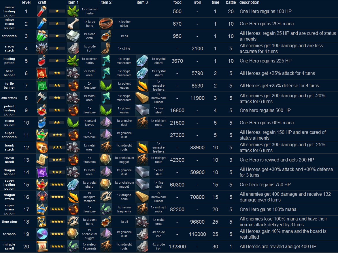 🧭 Matrix Guide for battle items needed to be crafted for