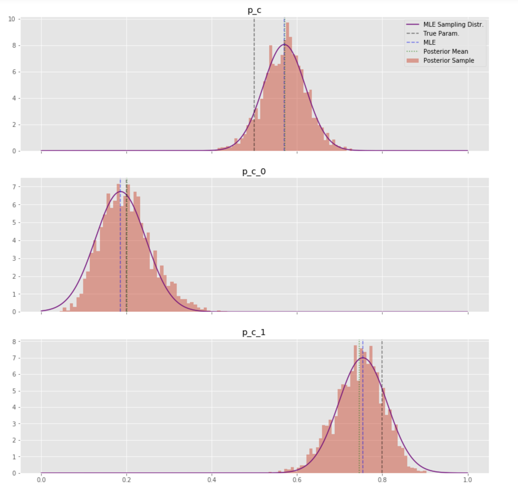 Parameter Learning with Simple Bayesian Network