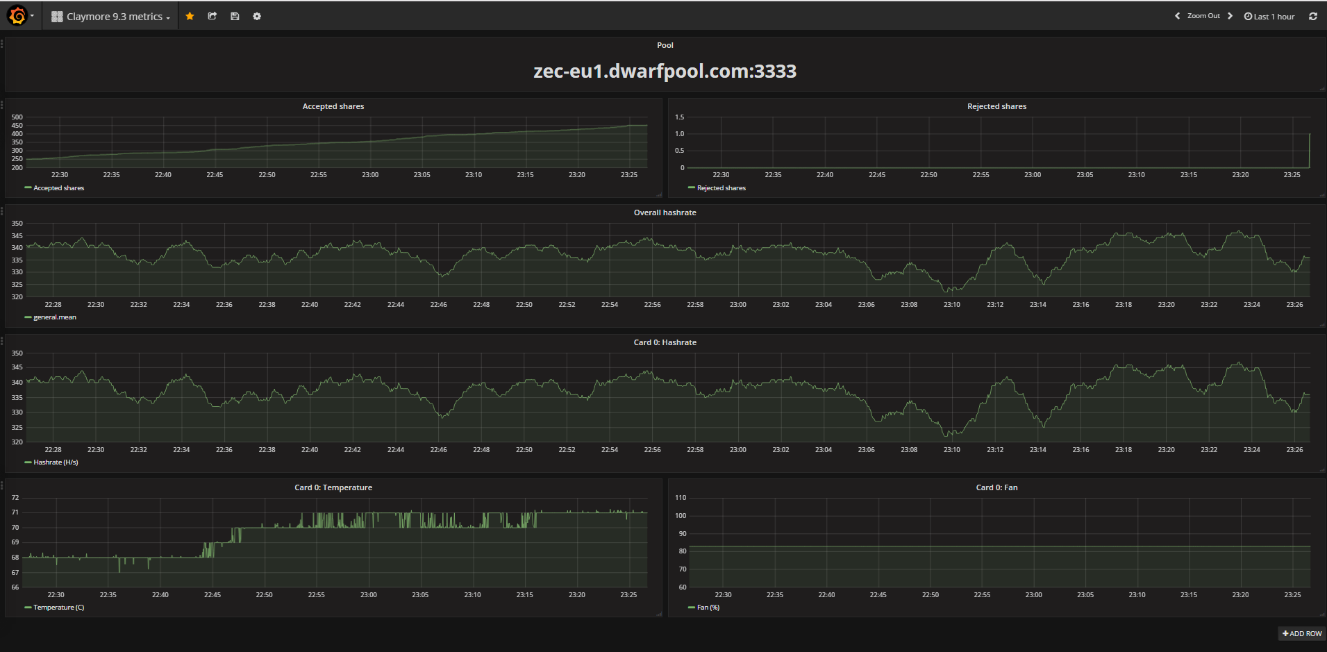 Miner Metrics powered by Grafana - Mining - Zcash Community
